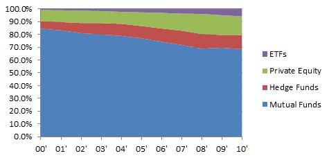 Asset_structure_market_share